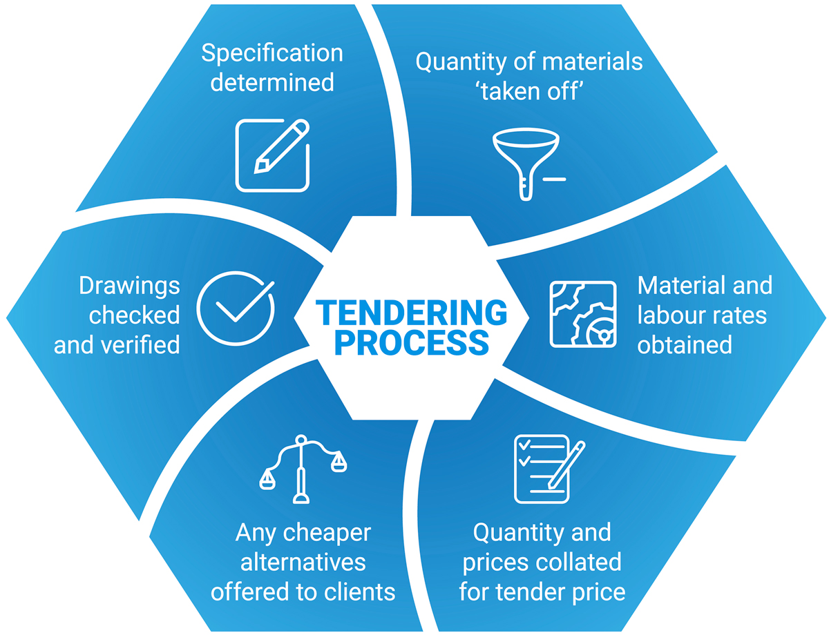 tendering process All about tenders | we provide all the information regarding tenders, like what is tender, what is its process, types of tender, how to search tenders, what to do and.